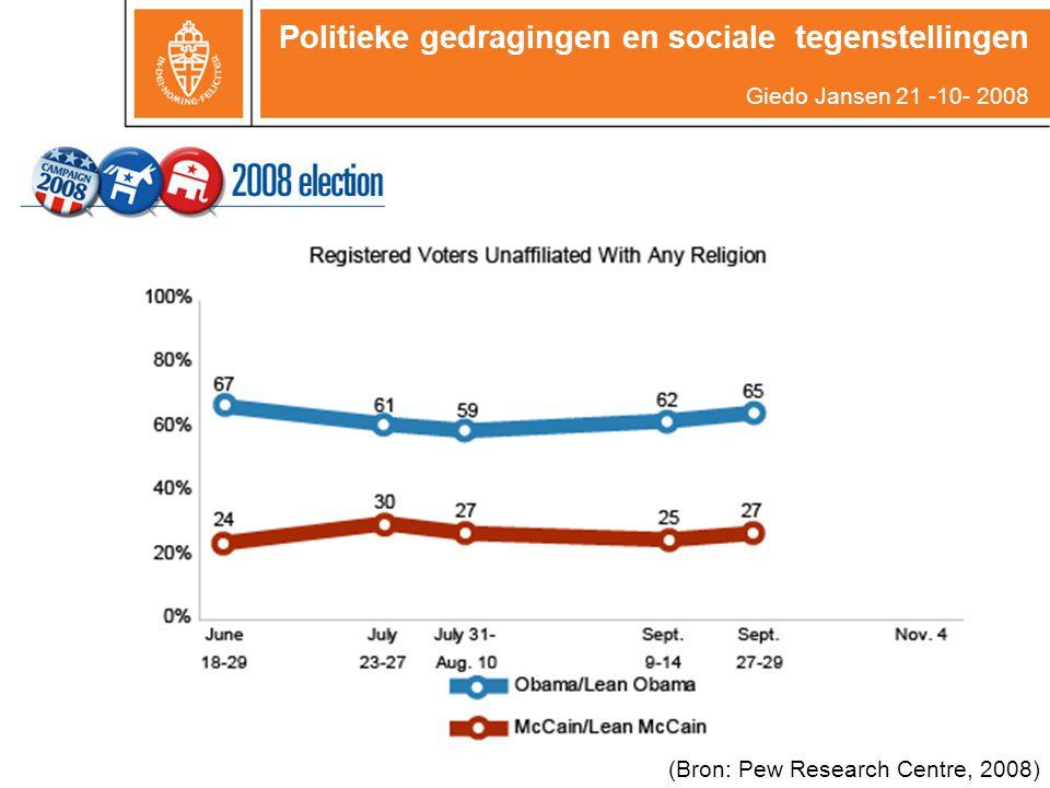 (Bron: Pew Research Centre, 2008) Politieke gedragingen en sociale tegenstellingen Giedo Jansen 21 -10- 2008