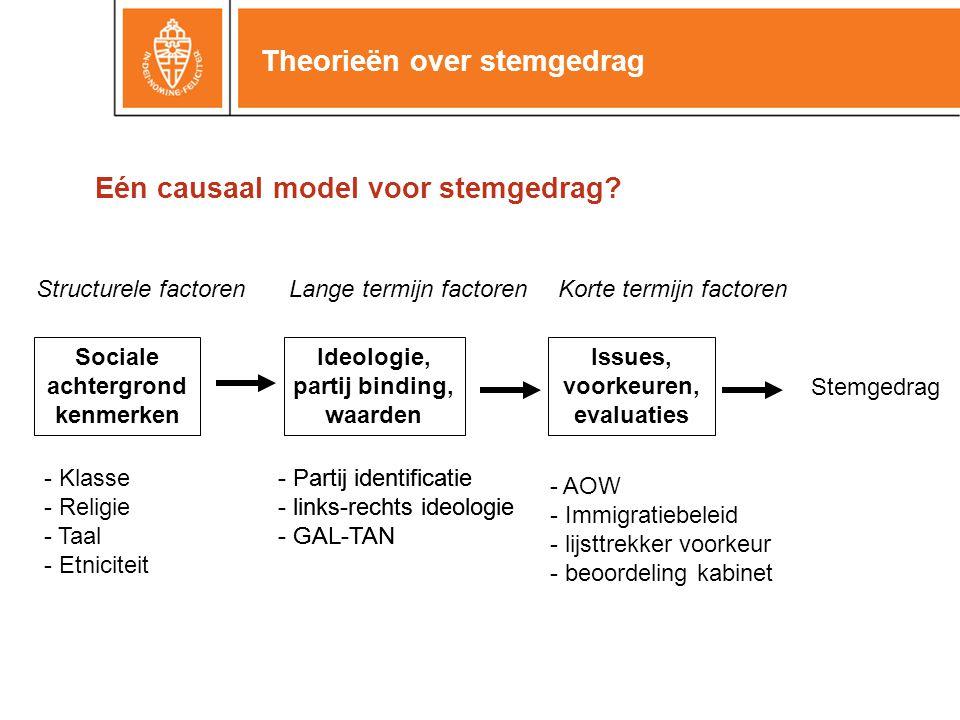 Theorieën over stemgedrag Sociale achtergrond kenmerken Ideologie, partij binding, waarden Structurele factorenLange termijn factorenKorte termijn fac