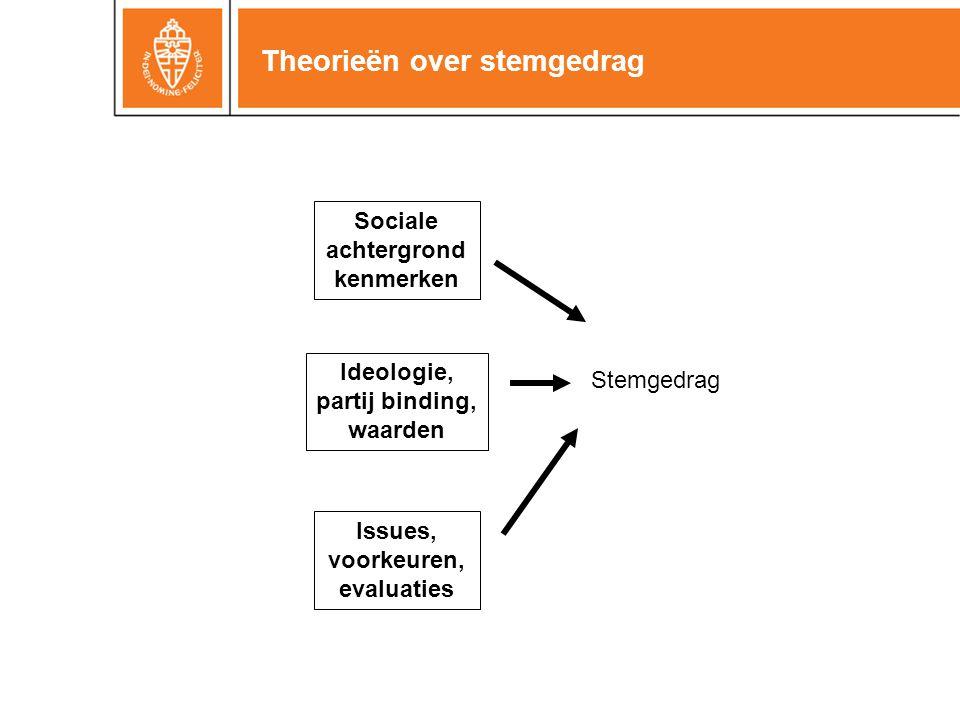 Theorieën over stemgedrag Sociale achtergrond kenmerken Ideologie, partij binding, waarden Issues, voorkeuren, evaluaties Stemgedrag
