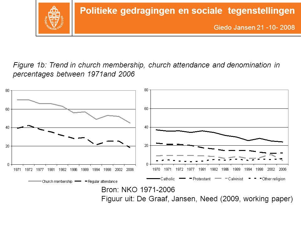 Figure 1b: Trend in church membership, church attendance and denomination in percentages between 1971and 2006 Bron: NKO 1971-2006 Figuur uit: De Graaf