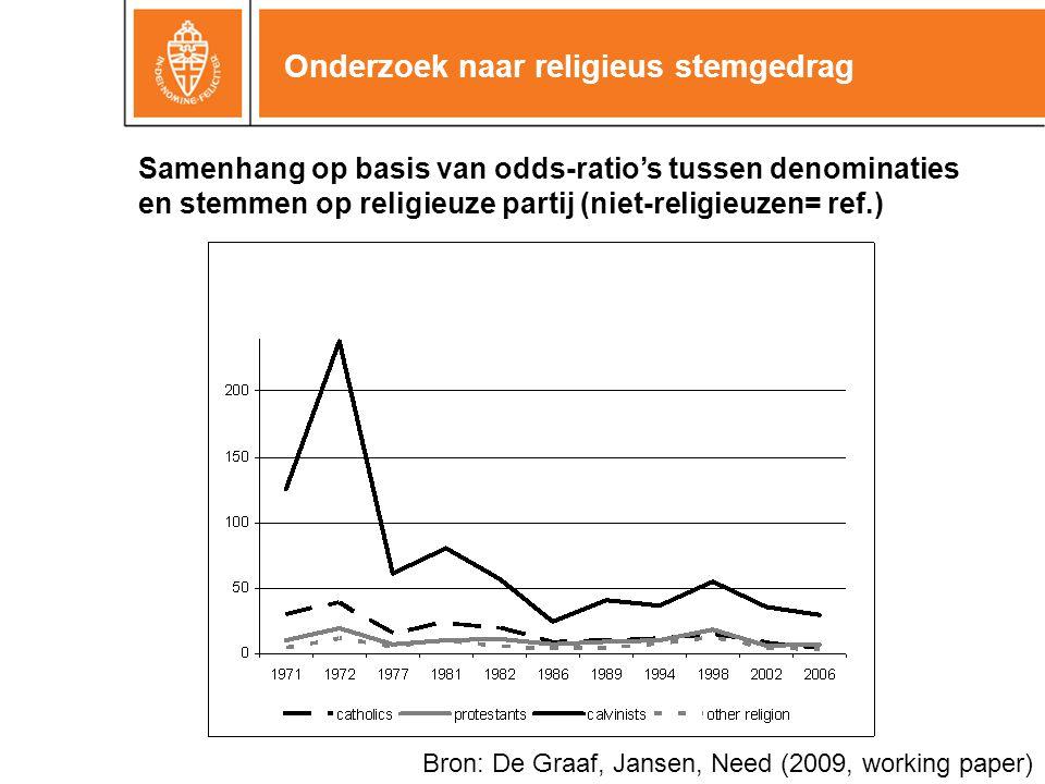 Onderzoek naar religieus stemgedrag Samenhang op basis van odds-ratio's tussen denominaties en stemmen op religieuze partij (niet-religieuzen= ref.) B