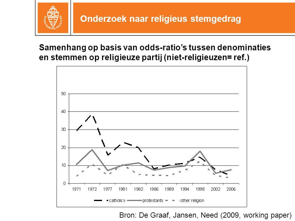 Onderzoek naar religieus stemgedrag Bron: De Graaf, Jansen, Need (2009, working paper) Samenhang op basis van odds-ratio's tussen denominaties en stem