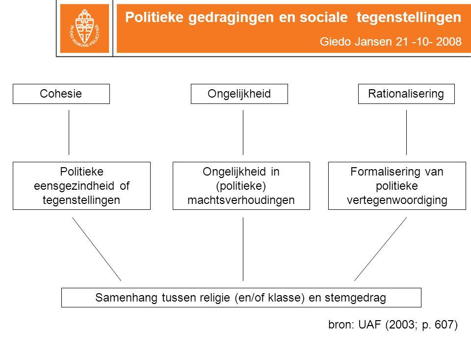 Politieke gedragingen en sociale tegenstellingen Giedo Jansen 21 -10- 2008 CohesieOngelijkheidRationalisering Politieke eensgezindheid of tegenstellin