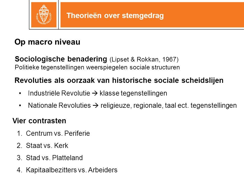 Op macro niveau Sociologische benadering (Lipset & Rokkan, 1967) Politieke tegenstellingen weerspiegelen sociale structuren Theorieën over stemgedrag