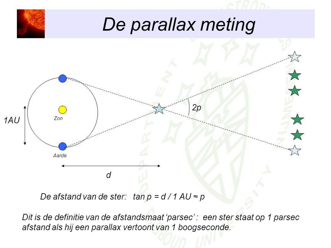 De parallax meting Zon Aarde 2p De afstand van de ster: tan p = d / 1 AU ≈ p d 1AU Dit is de definitie van de afstandsmaat 'parsec' : een ster staat o