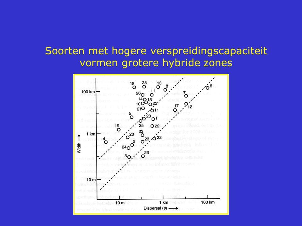 Soorten met hogere verspreidingscapaciteit vormen grotere hybride zones
