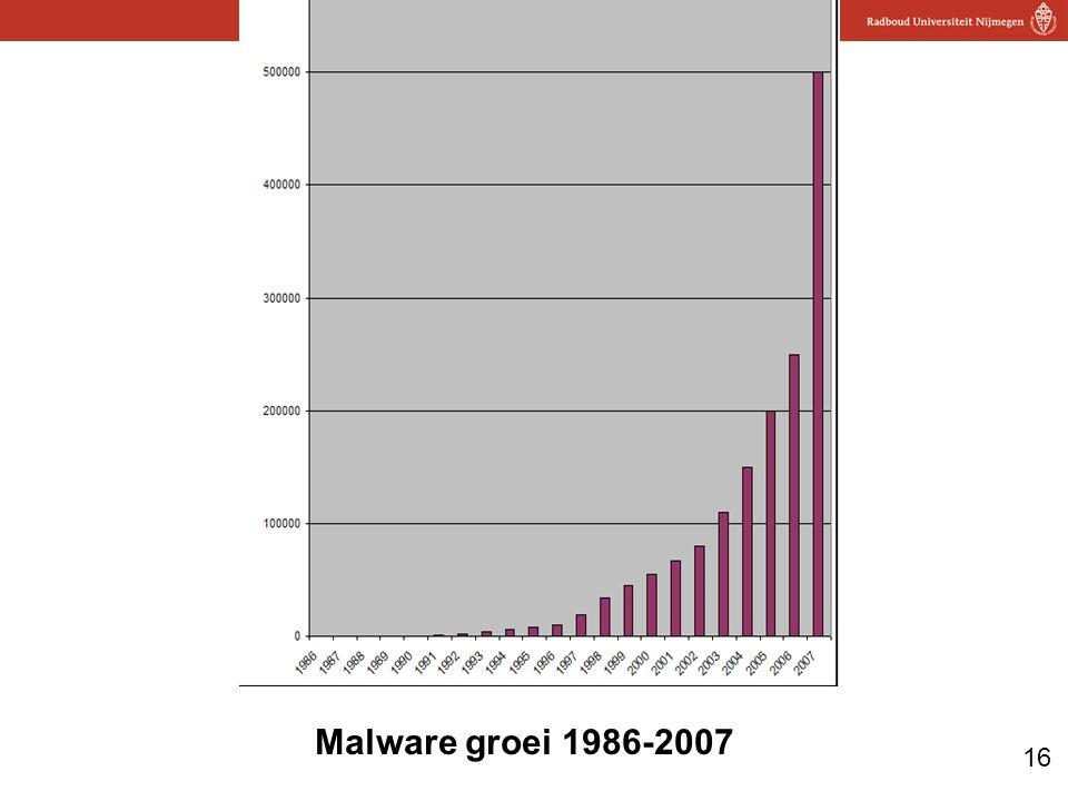 16 Computerbeveiliging Malware groei 1986-2007