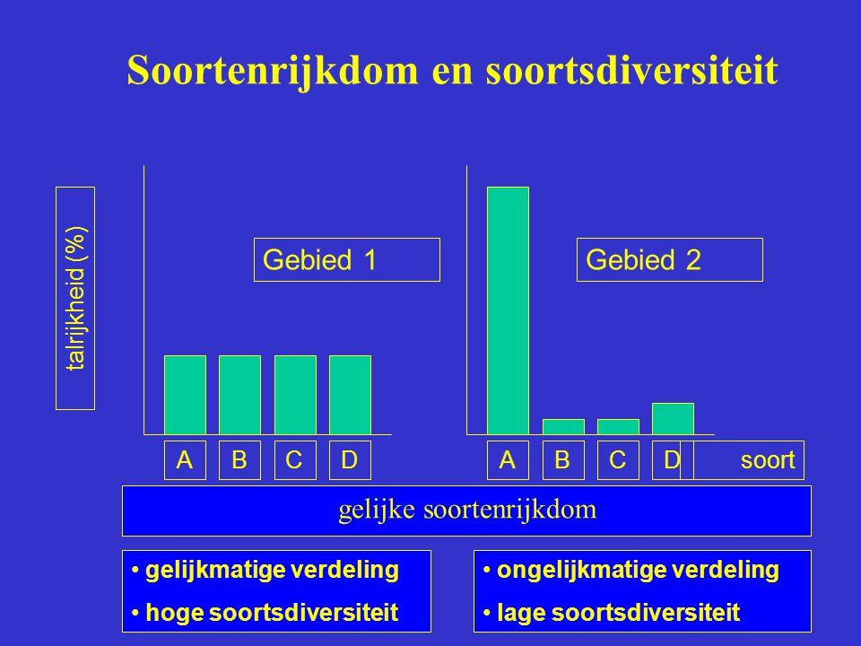 Soortenrijkdom en soortsdiversiteit gelijke soortenrijkdom talrijkheid (%) gelijkmatige verdeling hoge soortsdiversiteit ongelijkmatige verdeling lage soortsdiversiteit ABCDABCDsoort Gebied 1Gebied 2