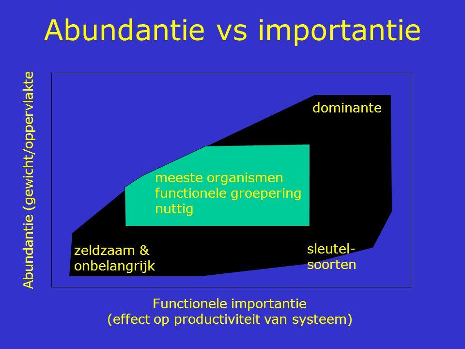 Abundantie vs importantie meeste organismen functionele groepering nuttig zeldzaam & onbelangrijk sleutel- soorten dominante Functionele importantie (effect op productiviteit van systeem) Abundantie (gewicht/oppervlakte