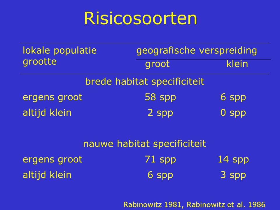 Risicosoorten 3 spp6 sppaltijd klein 14 spp71 sppergens groot nauwe habitat specificiteit 0 spp2 sppaltijd klein 6 spp58 sppergens groot brede habitat