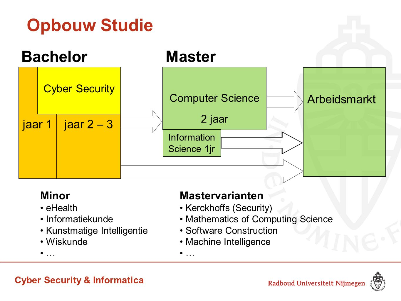 Cyber Security & Informatica Opbouw Studie jaar 2 – 3 Computer Science 2 jaar Arbeidsmarkt jaar 1 Information Science 1jr Minor eHealth Informatiekund
