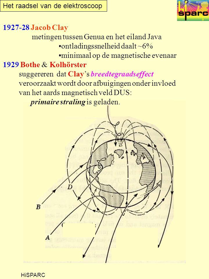 Het raadsel van de elektroscoop HiSPARC 1927-28 Jacob Clay metingen tussen Genua en het eiland Java ontladingssnelheid daalt ~6% minimaal op de magnetische evenaar 1929 Bothe & Kolhörster suggereren dat Clay's breedtegraadseffect veroorzaakt wordt door afbuigingen onder invloed van het aards magnetisch veld DUS: primaire straling is geladen.