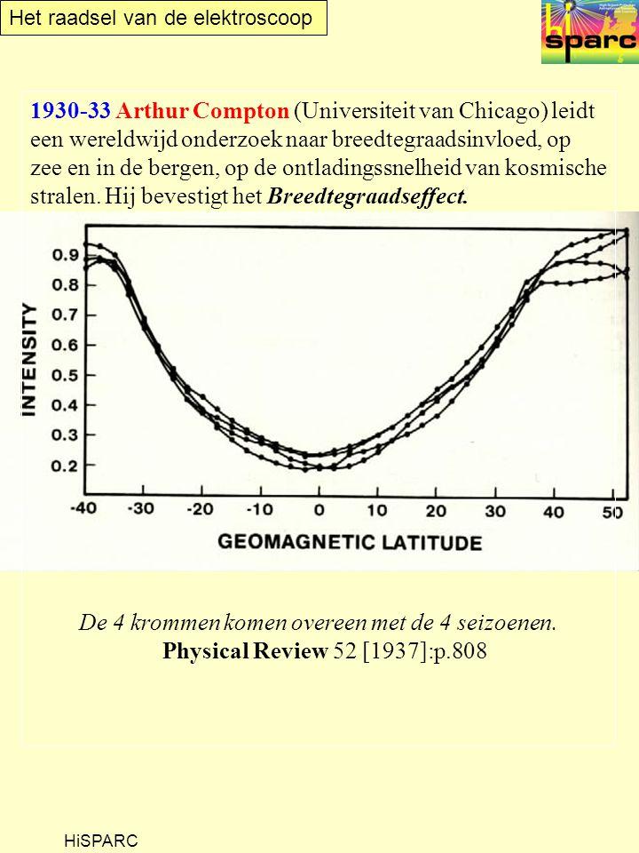 Het raadsel van de elektroscoop HiSPARC 1930-33 Arthur Compton (Universiteit van Chicago) leidt een wereldwijd onderzoek naar breedtegraadsinvloed, op zee en in de bergen, op de ontladingssnelheid van kosmische stralen.