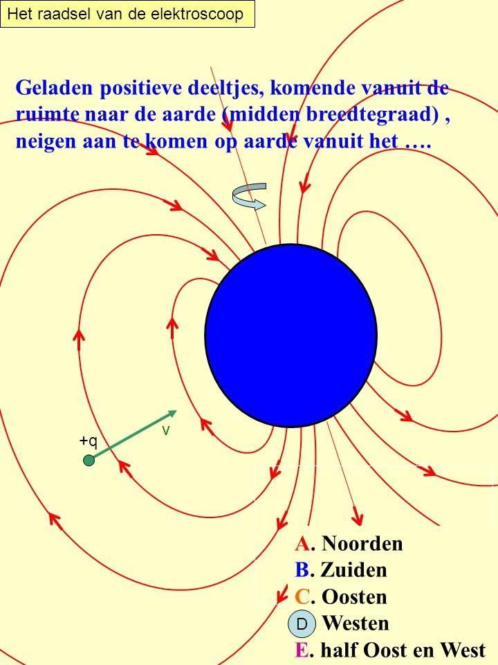 Het raadsel van de elektroscoop HiSPARC Geladen positieve deeltjes, komende vanuit de ruimte naar de aarde (midden breedtegraad), neigen aan te komen
