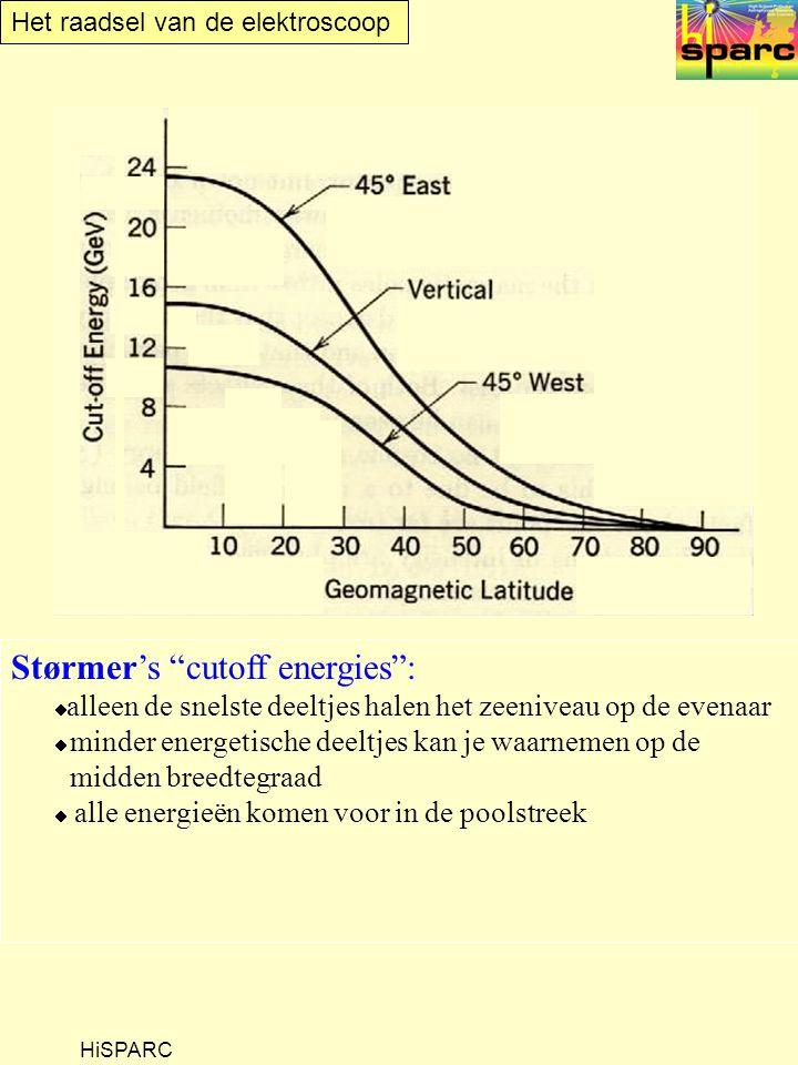 Het raadsel van de elektroscoop HiSPARC Størmer's cutoff energies :  alleen de snelste deeltjes halen het zeeniveau op de evenaar  minder energetische deeltjes kan je waarnemen op de midden breedtegraad  alle energieën komen voor in de poolstreek