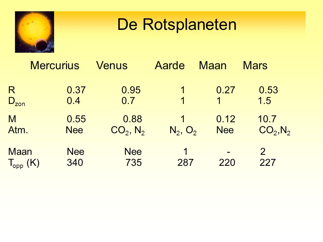 Mercurius VenusAardeMaan Mars R0.37 0.95 1 0.27 0.53 D zon 0.4 0.7 1 11.5 M0.55 0.88 1 0.1210.7 Atm. Nee CO 2, N 2 N 2, O 2 Nee CO 2,N 2 MaanNee Nee 1
