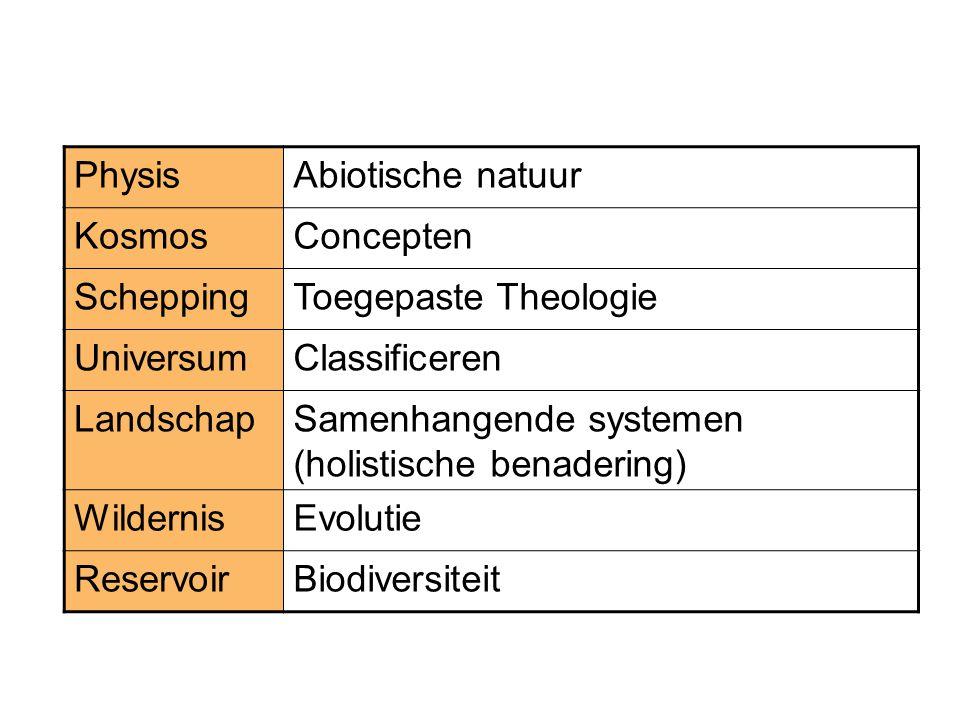 PhysisAbiotische natuur KosmosConcepten ScheppingToegepaste Theologie UniversumClassificeren LandschapSamenhangende systemen (holistische benadering) WildernisEvolutie ReservoirBiodiversiteit