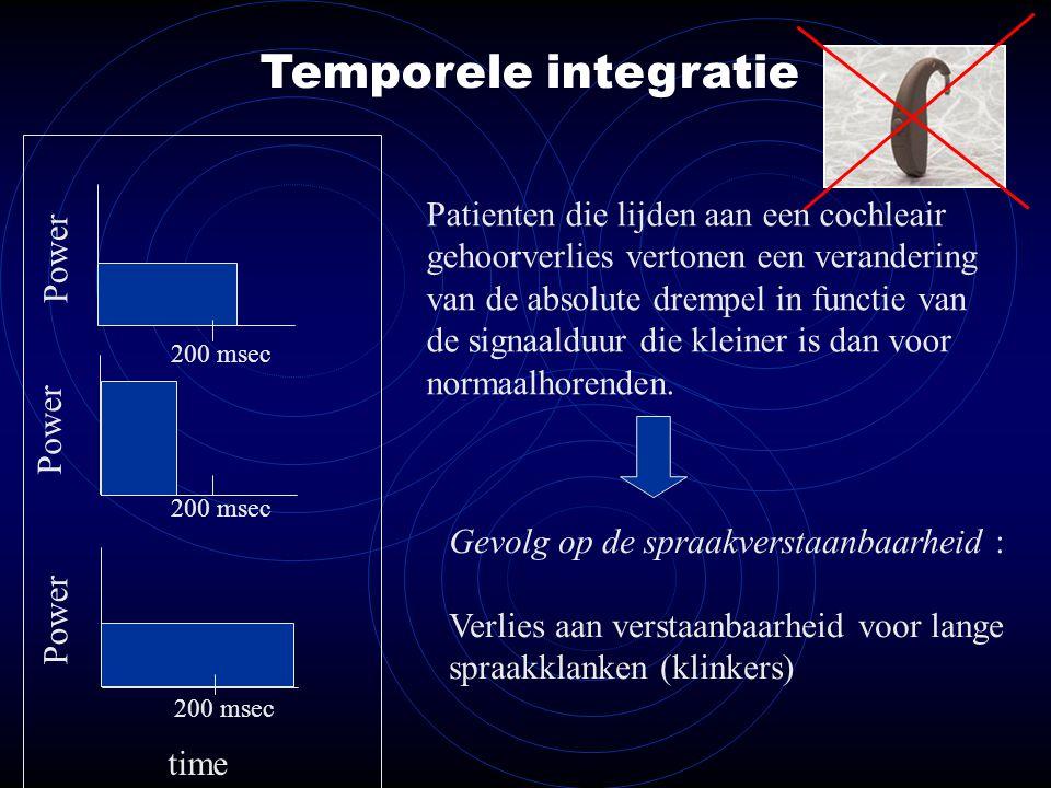 Temporele integratie Power time Patienten die lijden aan een cochleair gehoorverlies vertonen een verandering van de absolute drempel in functie van de signaalduur die kleiner is dan voor normaalhorenden.