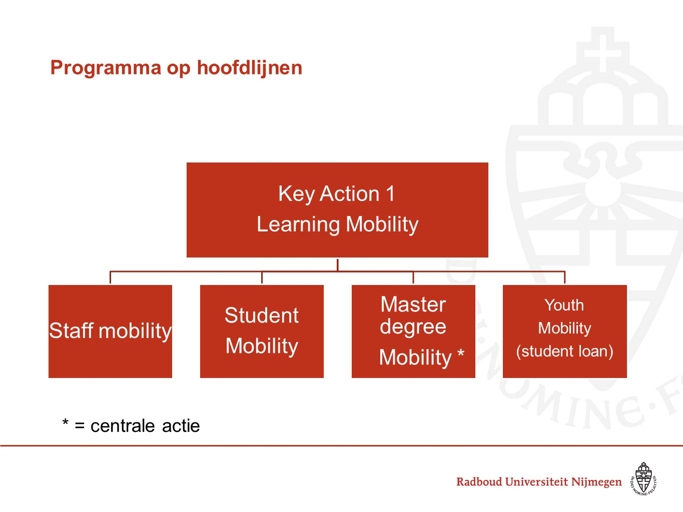 Programma op hoofdlijnen Key Action 1 Learning Mobility Staff mobility Student Mobility Master degree Mobility * Youth Mobility (student loan) * * = c