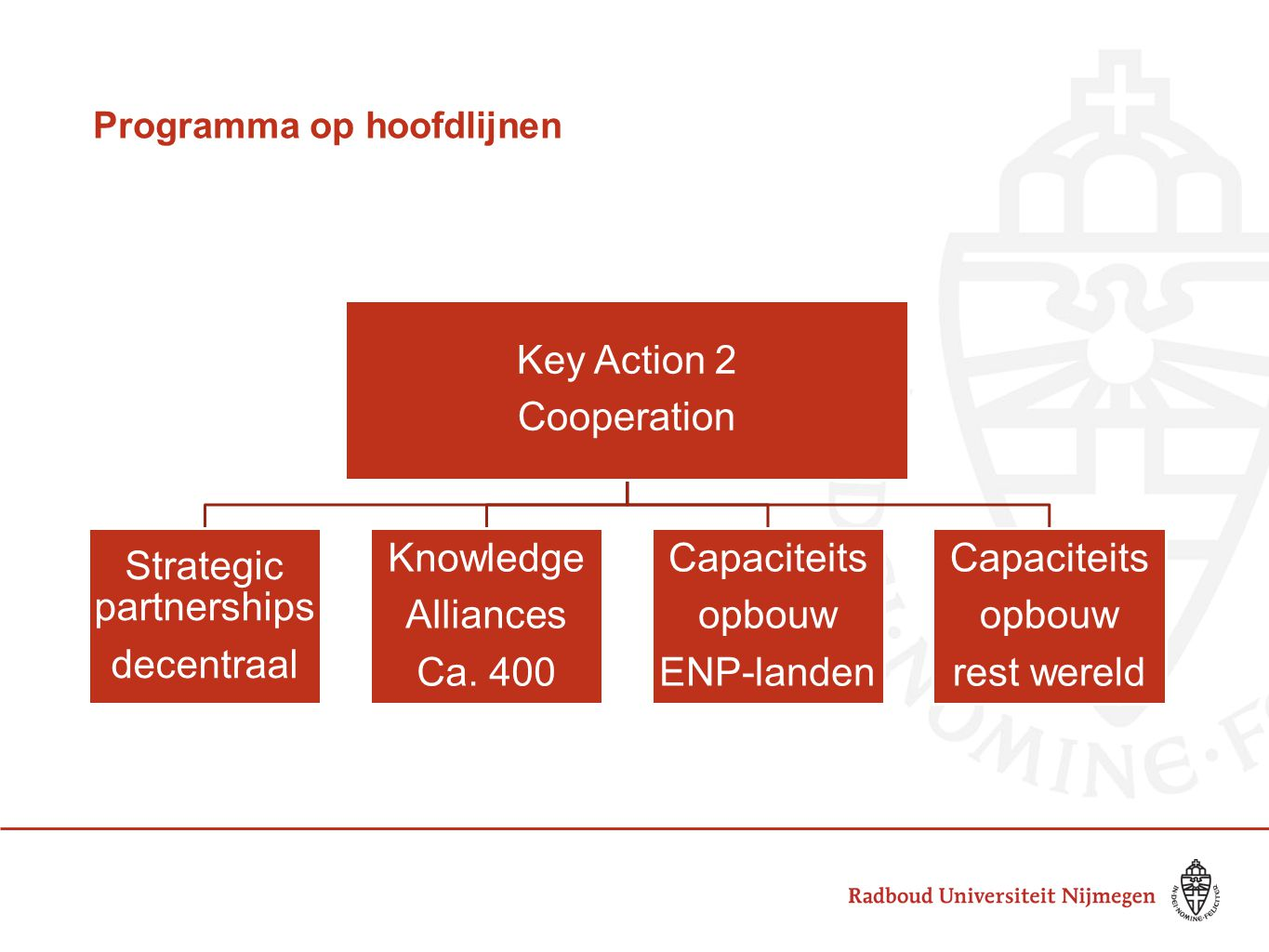 Programma op hoofdlijnen Key Action 2 Cooperation Strategic partnerships decentraal Knowledge Alliances Ca. 400 Capaciteits opbouw ENP-landen Capacite