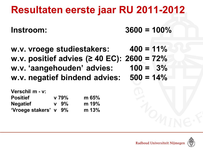 Resultaten eerste jaar RU 2011-2012 Instroom: 3600 = 100% w.v. vroege studiestakers: 400 = 11% w.v. positief advies (≥ 40 EC): 2600 = 72% w.v. 'aangeh