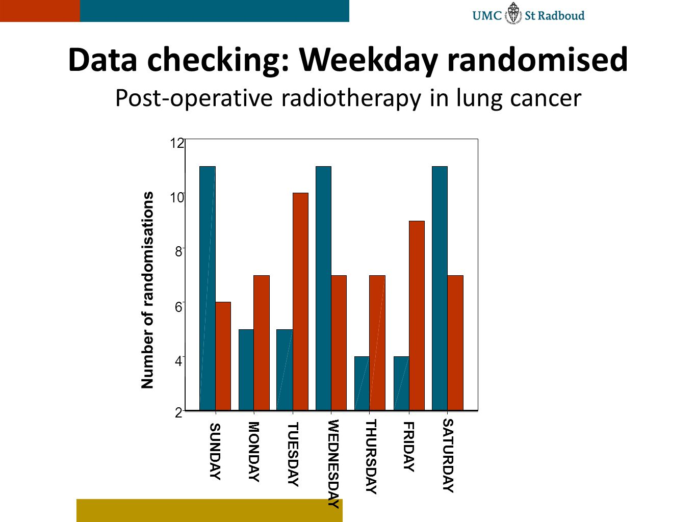 SATURDAY FRIDAY THURSDAY WEDNESDAY TUESDAY MONDAY SUNDAY Number of randomisations 12 10 8 6 4 2 Data checking: Weekday randomised Post-operative radio