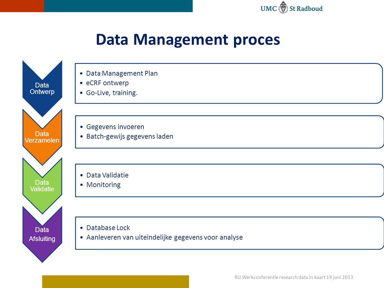 Data Management proces Data Ontwerp Data Management Plan eCRF ontwerp Go-Live, training.