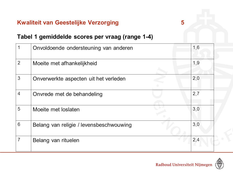 Kwaliteit van Geestelijke Verzorging5 Tabel 1 gemiddelde scores per vraag (range 1-4) 1 Onvoldoende ondersteuning van anderen 1,6 2 Moeite met afhankelijkheid 1,9 3 Onverwerkte aspecten uit het verleden 2,0 4 Onvrede met de behandeling 2,7 5 Moeite met loslaten 3,0 6 Belang van religie / levensbeschwouwing 3,0 7 Belang van rituelen 2,4