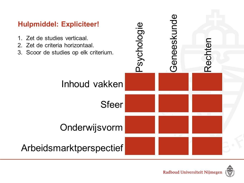 Hulpmiddel: Expliciteer! 1.Zet de studies verticaal. 2.Zet de criteria horizontaal. 3.Scoor de studies op elk criterium. Psychologie Geneeskunde Recht