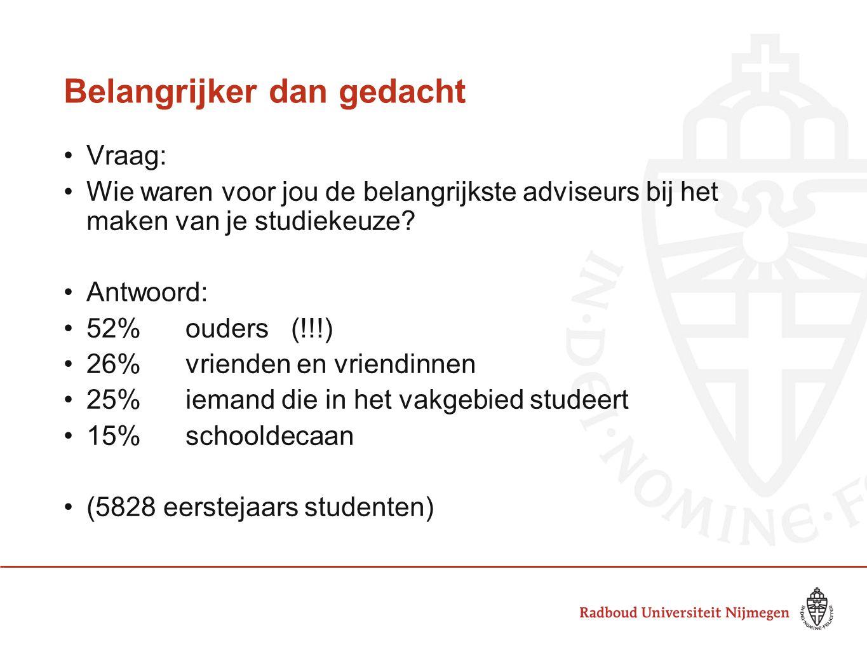 Belangrijker dan gedacht Vraag: Wie waren voor jou de belangrijkste adviseurs bij het maken van je studiekeuze? Antwoord: 52%ouders (!!!) 26%vrienden