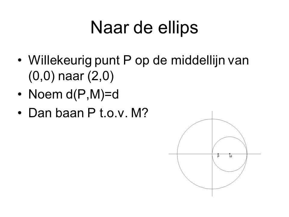 Naar de ellips Willekeurig punt P op de middellijn van (0,0) naar (2,0) Noem d(P,M)=d Dan baan P t.o.v.