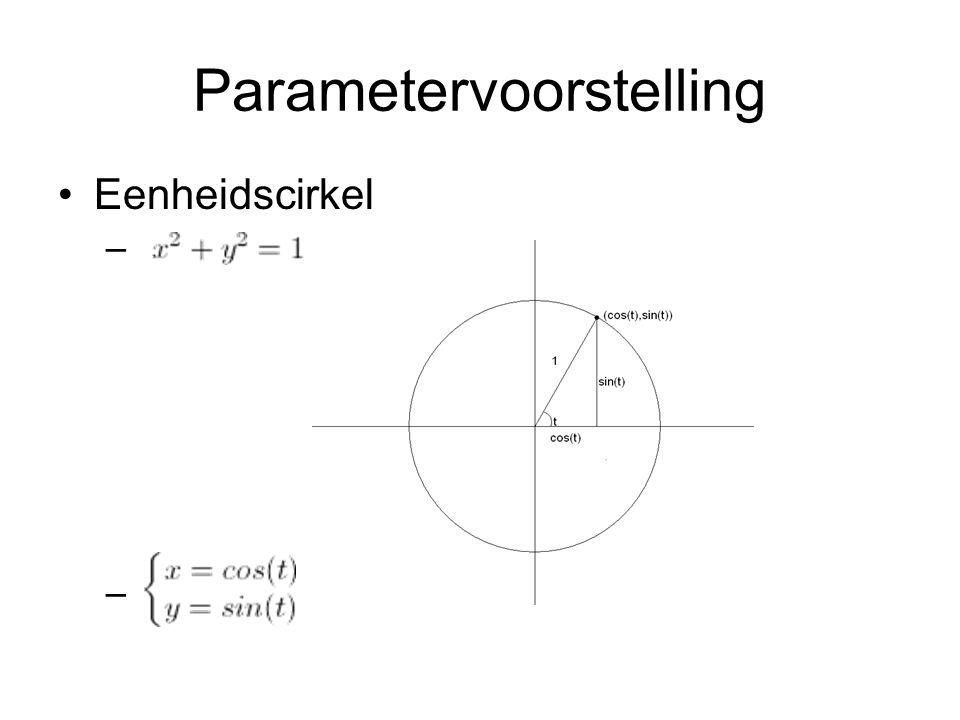 Parametervoorstelling Eenheidscirkel –