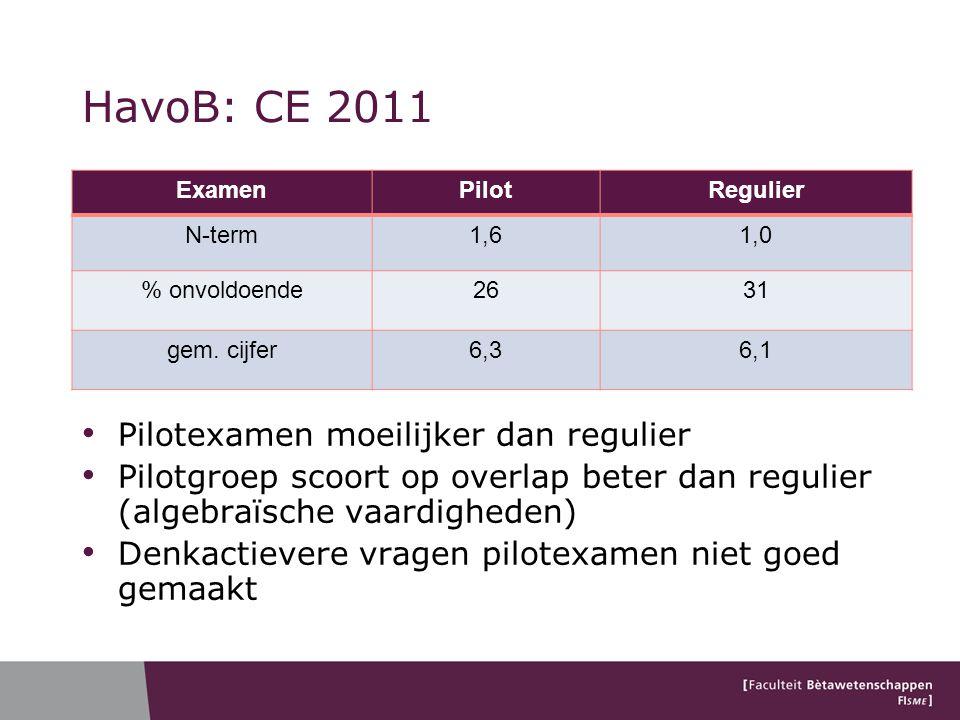 HavoB: CE 2011 ExamenPilotRegulier N-term1,61,0 % onvoldoende2631 gem. cijfer6,36,1 Pilotexamen moeilijker dan regulier Pilotgroep scoort op overlap b