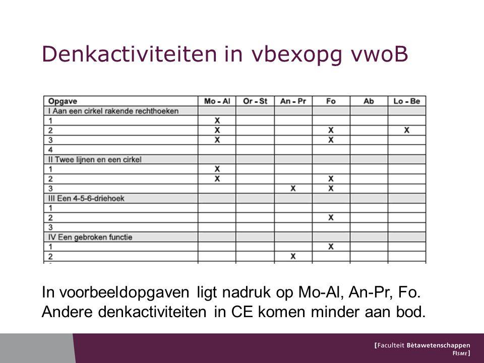 In voorbeeldopgaven ligt nadruk op Mo-Al, An-Pr, Fo. Andere denkactiviteiten in CE komen minder aan bod.
