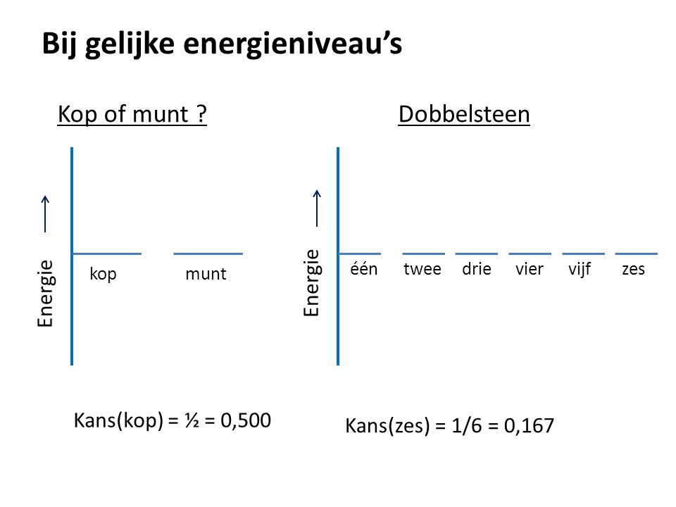 Bij gelijke energieniveau's Kop of munt ? Energie kopmunt Kans(kop) = ½ = 0,500 Dobbelsteen Energie ééntweedrieviervijfzes Kans(zes) = 1/6 = 0,167