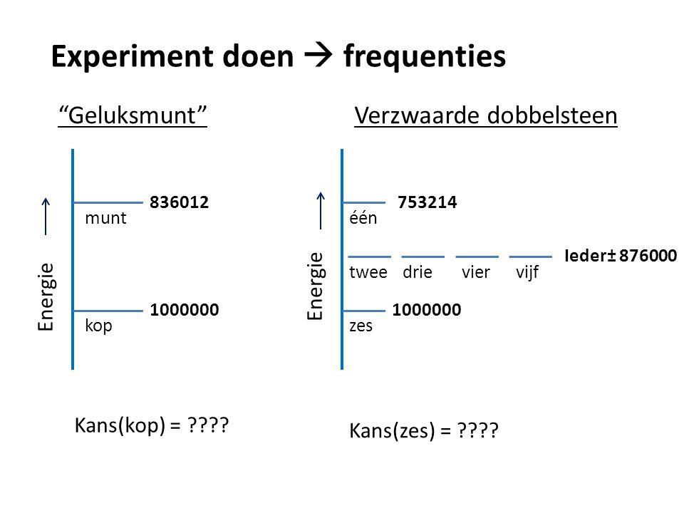 Kansberekening met ongelijk energieniveau's Geluksmunt Energie kop munt Kans(kop) = Verzwaarde dobbelsteen Energie één tweedrieviervijf zes Kans(zes) = 0,836 1,000 0,753 1,000 Ieder 0,876 1,000 + 0,836 1,000 1,000 + 4 x 0,876 + 0,753