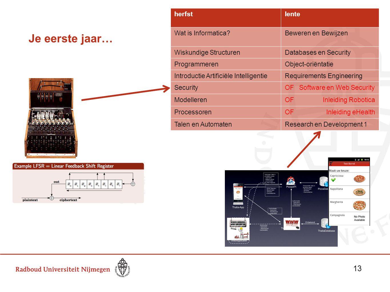 Je eerste jaar… herfstlente Wat is Informatica?Beweren en Bewijzen Wiskundige StructurenDatabases en Security ProgrammerenObject-oriëntatie Introducti