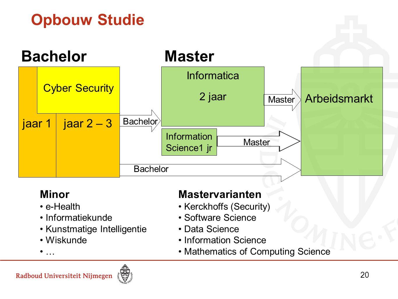 Opbouw Studie jaar 2 – 3 Informatica 2 jaar Arbeidsmarkt Master jaar 1 Bachelor Information Science1 jr Bachelor Minor e-Health Informatiekunde Kunstm