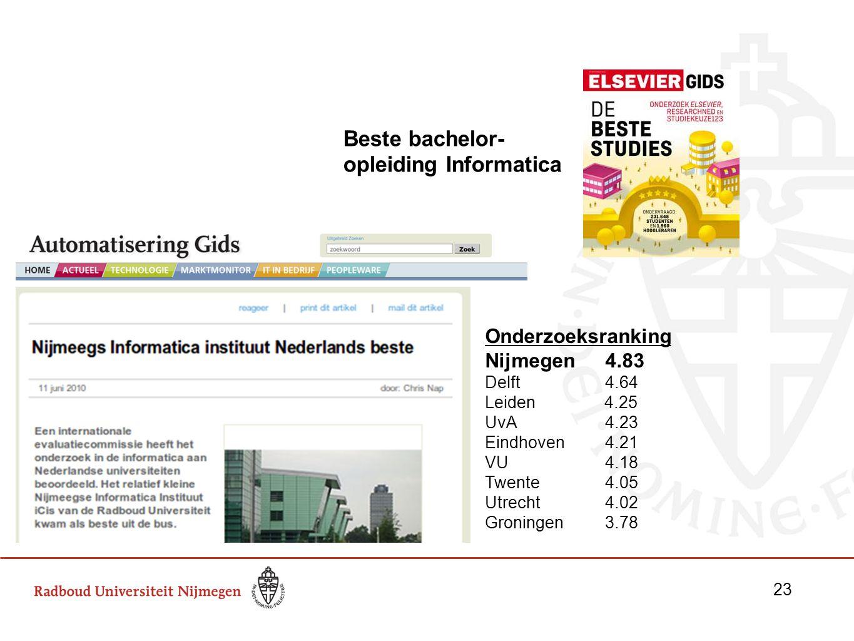 Onderzoeksranking Nijmegen 4.83 Delft 4.64 Leiden 4.25 UvA 4.23 Eindhoven 4.21 VU 4.18 Twente 4.05 Utrecht 4.02 Groningen3.78 Beste bachelor- opleidin