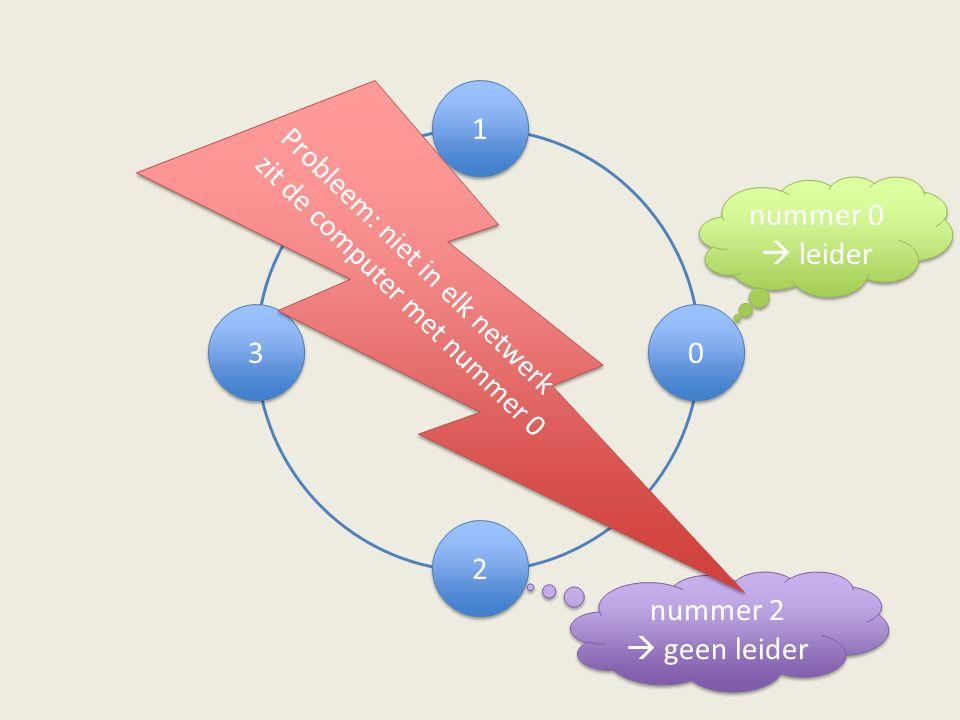 3 3 1 1 0 0 2 2 nummer 0  leider nummer 2  geen leider nummer 2  geen leider Probleem: niet in elk netwerk zit de computer met nummer 0