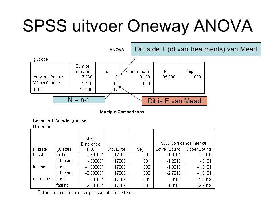 SPSS uitvoer Oneway ANOVA Dit is E van Mead Dit is de T (df van treatments) van Mead N = n-1