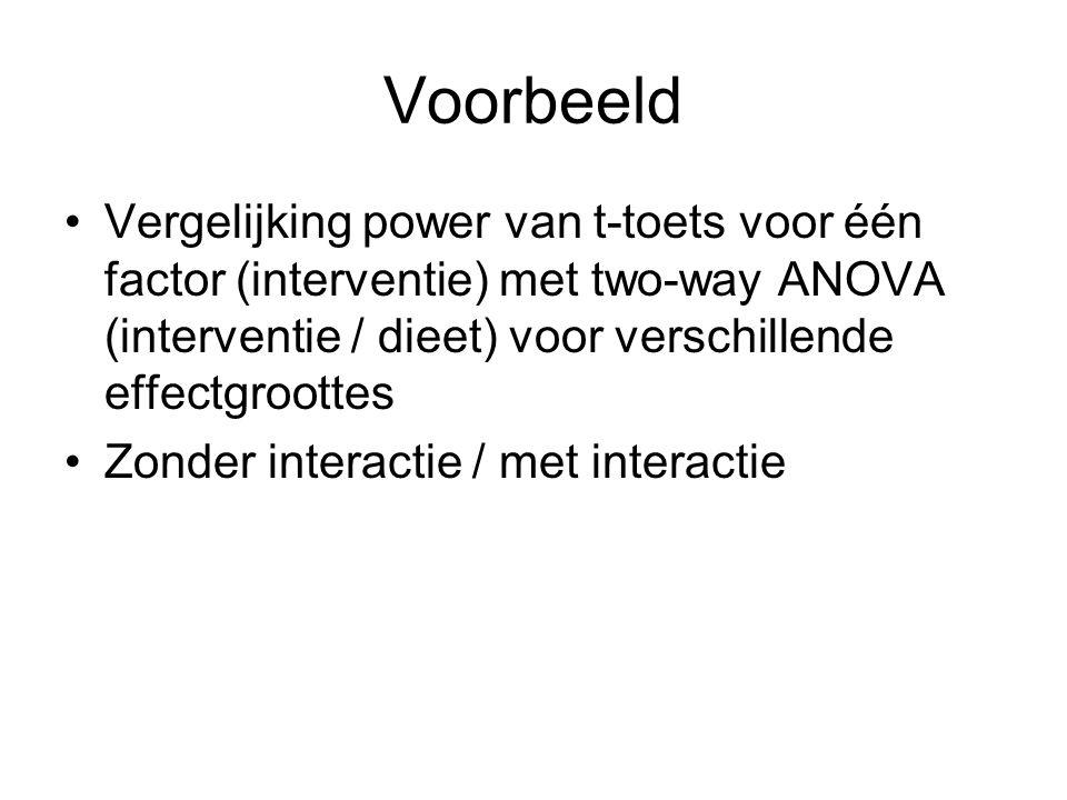 Voorbeeld Vergelijking power van t-toets voor één factor (interventie) met two-way ANOVA (interventie / dieet) voor verschillende effectgroottes Zonde