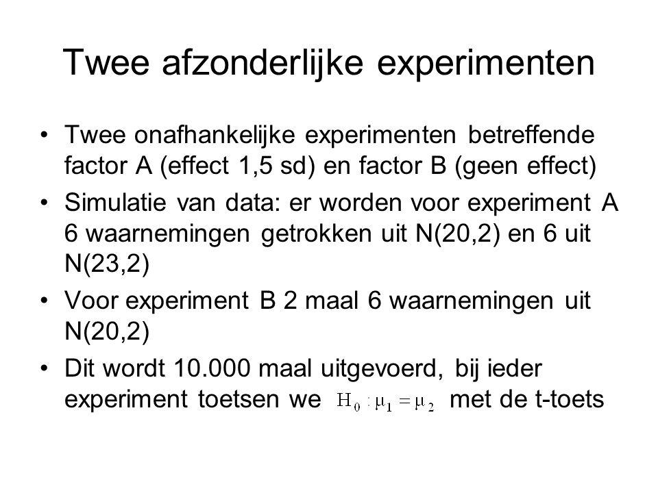 Twee afzonderlijke experimenten Twee onafhankelijke experimenten betreffende factor A (effect 1,5 sd) en factor B (geen effect) Simulatie van data: er