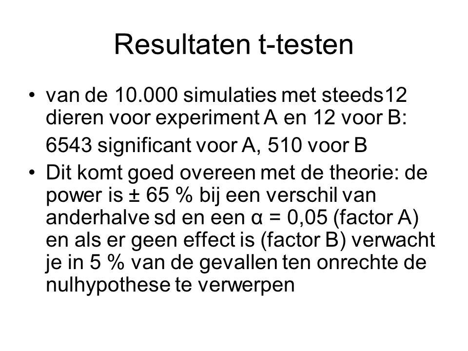 Resultaten t-testen van de 10.000 simulaties met steeds12 dieren voor experiment A en 12 voor B: 6543 significant voor A, 510 voor B Dit komt goed ove