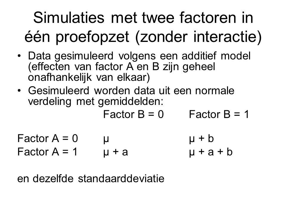 Simulaties met twee factoren in één proefopzet (zonder interactie) Data gesimuleerd volgens een additief model (effecten van factor A en B zijn geheel