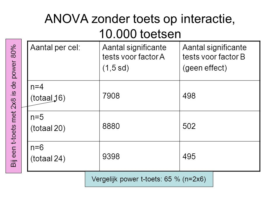 Idem, effect A is 1,5 sd, effect B is 1 sd Aantal per cel:Aantal significante tests voor factor A Aantal significante tests voor factor B n=4 (totaal 16) 78784532 n=5 (totaal 20) 88495556 n=6 (totaal 24) 94026463 Power t-test bij n = 2*6 = 12 factor A: 65 % (dus totaal 24)factor B: 35 %