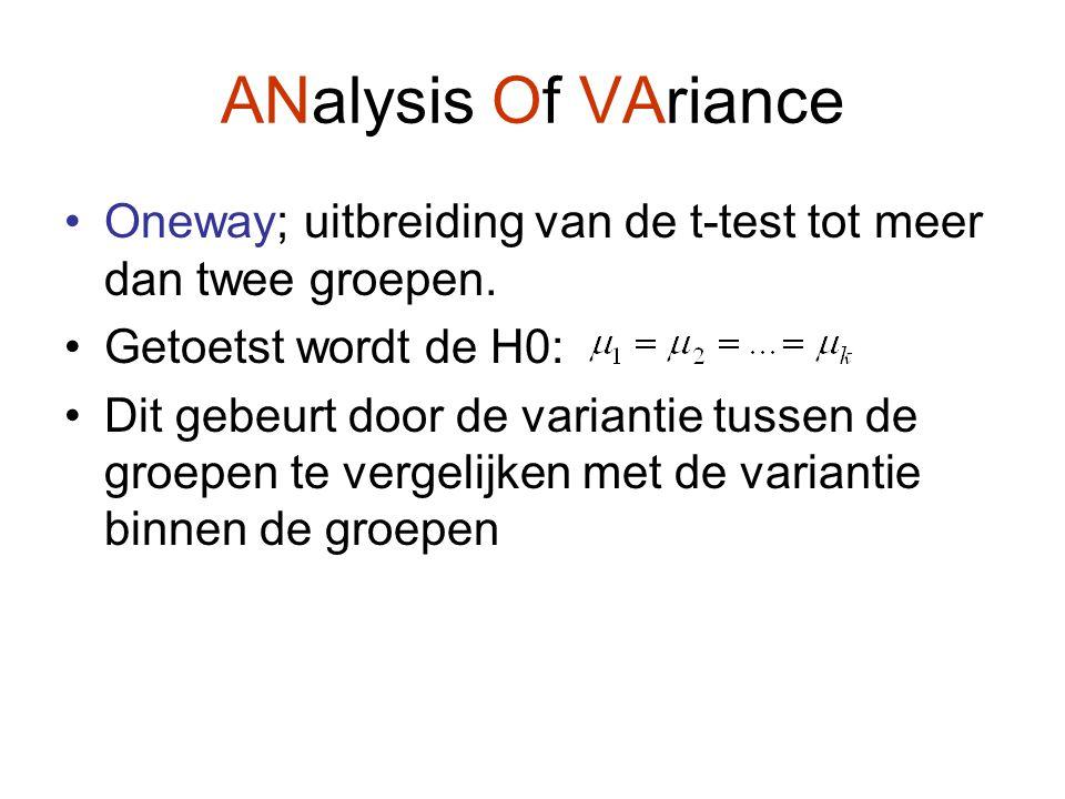 ANalysis Of VAriance Oneway; uitbreiding van de t-test tot meer dan twee groepen. Getoetst wordt de H0: Dit gebeurt door de variantie tussen de groepe