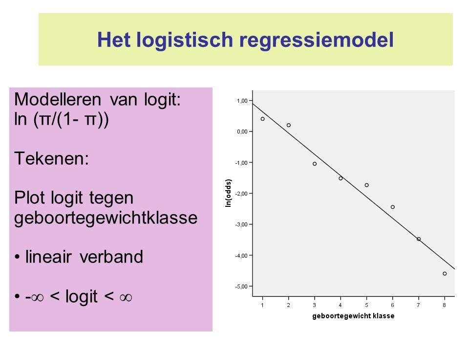 Het logistisch regressiemodel Modelleren van logit: ln (π/(1- π)) Tekenen: Plot logit tegen geboortegewichtklasse lineair verband -  < logit < 