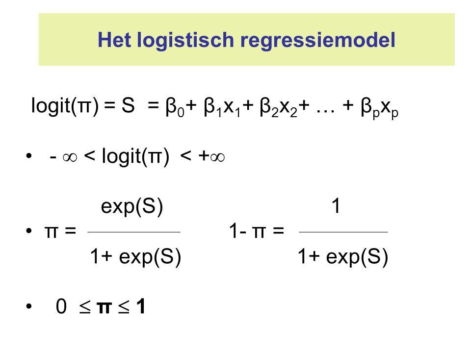 Het logistisch regressiemodel logit(π) = S = β 0 + β 1 x 1 + β 2 x 2 + … + β p x p -  < logit(π) < +  exp(S) 1 π = 1- π = 1+ exp(S) 1+ exp(S) 0  π