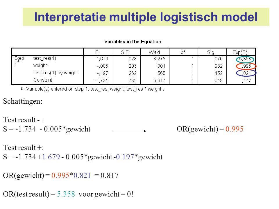 Interpretatie multiple logistisch model Schattingen: Test result - : S = -1.734 - 0.005*gewicht OR(gewicht) = 0.995 Test result +: S = -1.734 +1.679 -